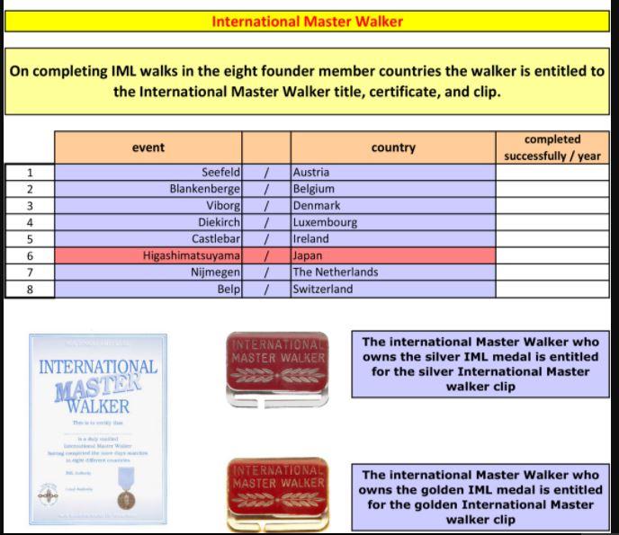 IML International Walker